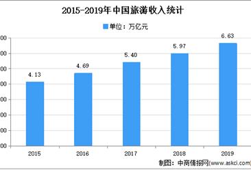 2021年中国酒店行业市场需求规模分析(图)