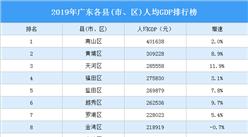 2019年广东各县(市、区)人均GDP排行榜:南山第一 黄埔第二(图)