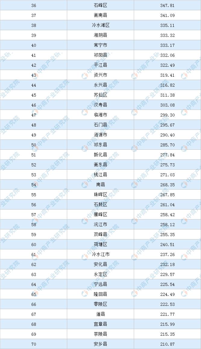 2019年长沙gdp_2019年度湖南省地级城市人均GDP排名长沙市超13万元居全省第一