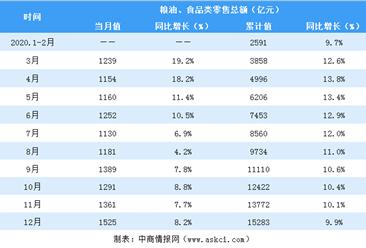 2020年12月全国粮油/食品行业零售情况分析:零售额增长8.2%(表)