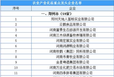河南省农业产业化省重点龙头企业名单出炉:共893家企业入选(附完整名单)