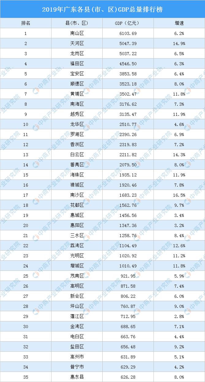 县城gdp排行榜_两广城市gdp排行榜