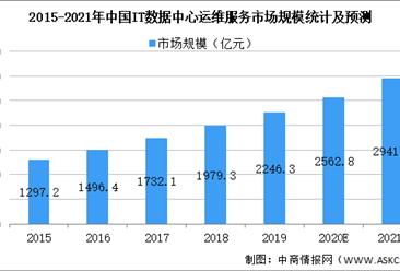 2021年中国IT数据服务行业市场规模及发展前景预测分析(图)