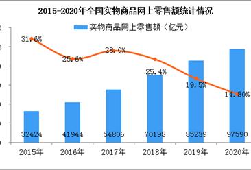 2020年全国实物商品网络零售行业分析:零售额同比增长14.8%(图)