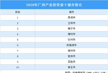 2020年广西产业投资前十城市排名(产业篇)