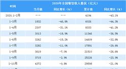 2020年1-12月全国餐饮行业情况分析:收入同比下降16.6%(表)