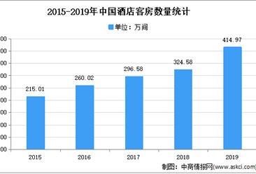 2021年中国酒店行业市场现状及发展趋势预测分析