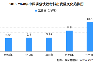 2020年中国磷酸铁锂正极材料出货量12.4万吨 市场规模约45亿元