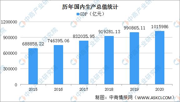 2020中国广东gdp_2020年中国省市人均GDP排名 广东仅排第六,福建太令人意外