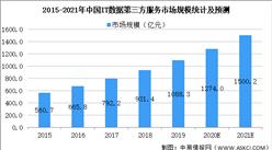 2021年中国IT数据第三方服务行业市场现状及发展趋势预测分析(图)