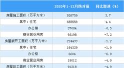 2020年1-12月全国房地产开发经营和销售情况(附图表)