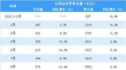 2020年1-12月全国日用品行业零售情况分析:零售额增长7.5%(表)