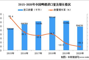 2020年中国啤酒进口数据统计分析
