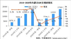 2020年内蒙古经济运行情况分析:GDP同比增长0.2% (图)