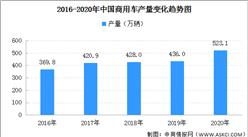 2020年中国商用车产销大幅增长:累计销量513.3万辆 同比增长18.7%(图)