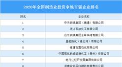 产业地产投资情报:2020年全国制造业投资拿地百强企业排名(产业篇)
