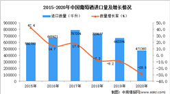 2020年中国葡萄酒进口数据统计分析