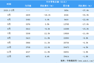 2020年全国汽车行业零售额为3.9万亿元 同比下降1.8%(表)