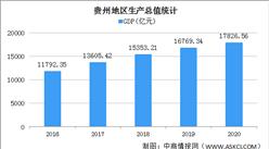 快讯:2020年贵州GDP达17826.56亿 同比增长4.5%(图)
