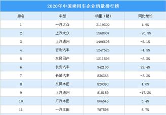 2020年中国乘用车企业销量排行榜