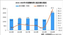 2020年中国钢材进口数据统计分析