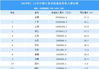 2020年中国31省市快递业务收入排行榜