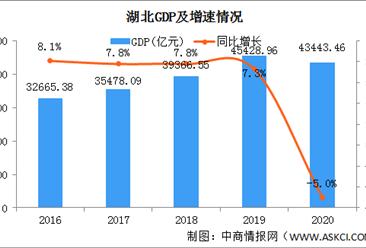 2020年湖北统计公报:GDP总量43443亿 货物进出口总额增长8.8%(附图表)