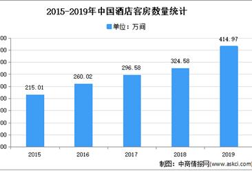 2021年中国酒店行业存在问题及发展前景预测分析