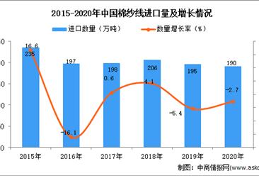 2020年中国棉纱线进口数据统计分析