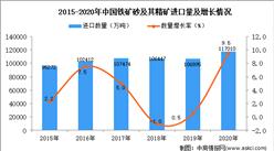 2020年中国铁矿砂及其精矿进口数据统计分析