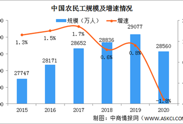 2020年中国农民工数量及收入情况分析:总量减少517万 月均收入突破4000元(图)