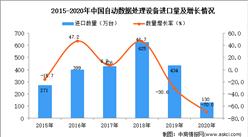 2020年中国自动数据处理设备进口数据统计分析