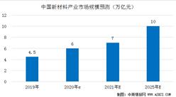 2021年中国新材料行业发展前景预测:市场规模有望突破7万亿元(图)