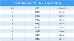 2019年湖南各县(市、区)人均GDP排行榜:雨花区第一 云溪区第二(图)
