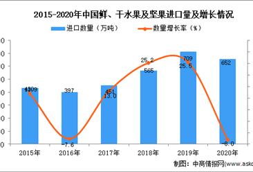 2020年中国鲜、干水果及坚果进口数据统计分析