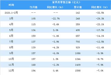 2020年1-12月全国家具类零售情况分析:零售额达1598亿元(表)