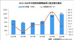 2020年中国食用植物油进口数据统计分析