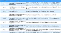 2021年中国注射穿刺器械行业最新政策汇总一览(图)
