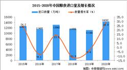 2020年中国粮食进口数据统计分析