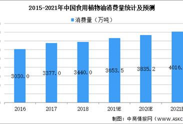 2021年中国厨房食品行业市场现状及发展前景预测分析(图)