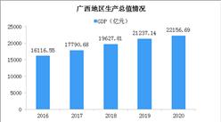 2020年广西统计公报:GDP总量22157亿 货物进出口总额增长3.5%(附图表)