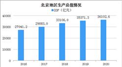 2020年北京经济运行情况分析:GDP同比增长1.2% (图)