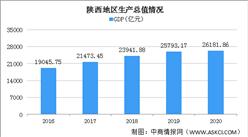 2020年陕西经济运行情况分析:GDP同比增长2.2% (图)