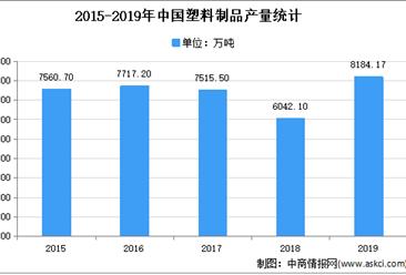 2021年中国塑料制品市场现状及发展趋势预测分析
