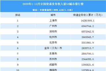 2020年中国各城市快递业务收入排行榜(TOP50)