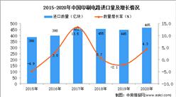 2020年中国印刷电路进口数据统计分析