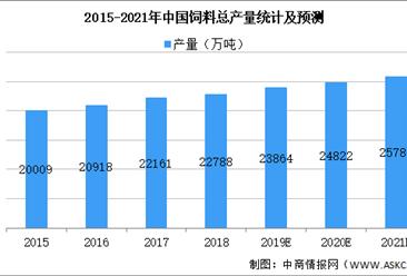 2021年中国饲料原料行业市场现状及发展前景预测分析(图)