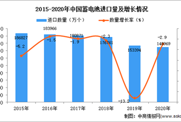 2020年中国蓄电池进口数据统计分析