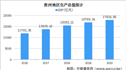 2020年贵州经济运行情况分析:GDP同比增长4.5% (图)