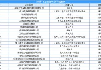 2020年广东企业竞争力500强排行榜(附完整榜单)